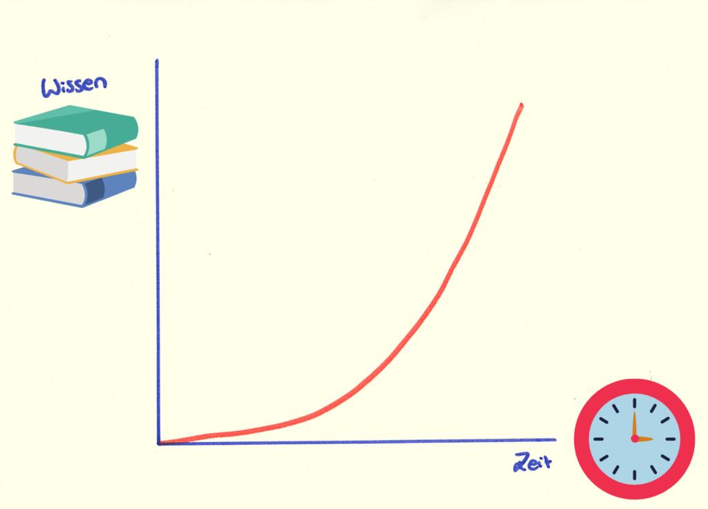Prokrastination: Deine Lernkurve verläuft exponentiell!