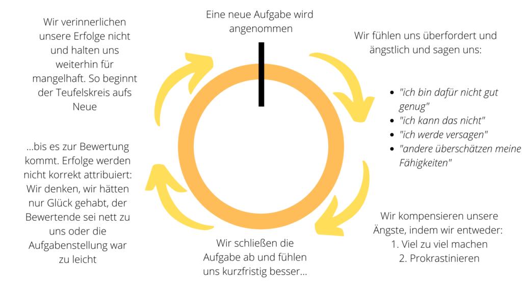 Der Teufelskreis der Prokrastination trifft auch Hochsensible und Hochbegabte